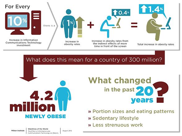 Obesity Info Graphic. Image: milkeninstitute.org